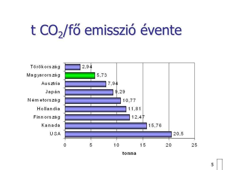 5 t CO 2 /fő emisszió évente