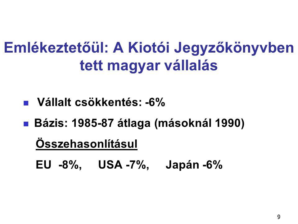 9 Emlékeztetőül: A Kiotói Jegyzőkönyvben tett magyar vállalás Vállalt csökkentés: -6% Bázis: 1985-87 átlaga (másoknál 1990) Összehasonlításul EU -8%,