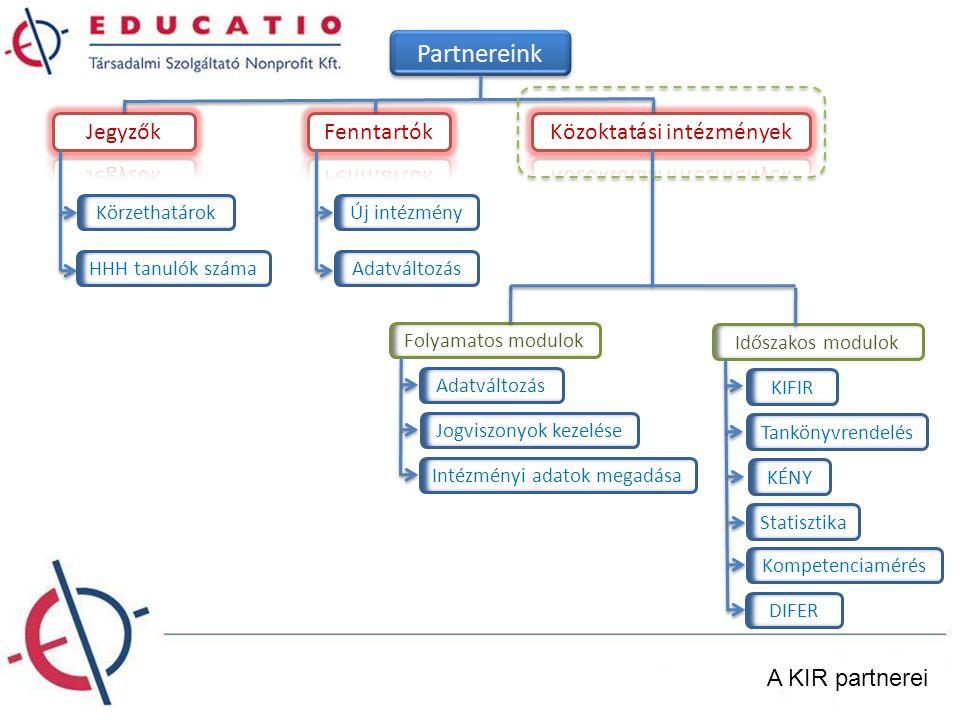 A KIR partnerei Partnereink HHH tanulók száma KörzethatárokÚj intézmény Adatváltozás Folyamatos modulok Jogviszonyok kezelése Intézményi adatok megadá