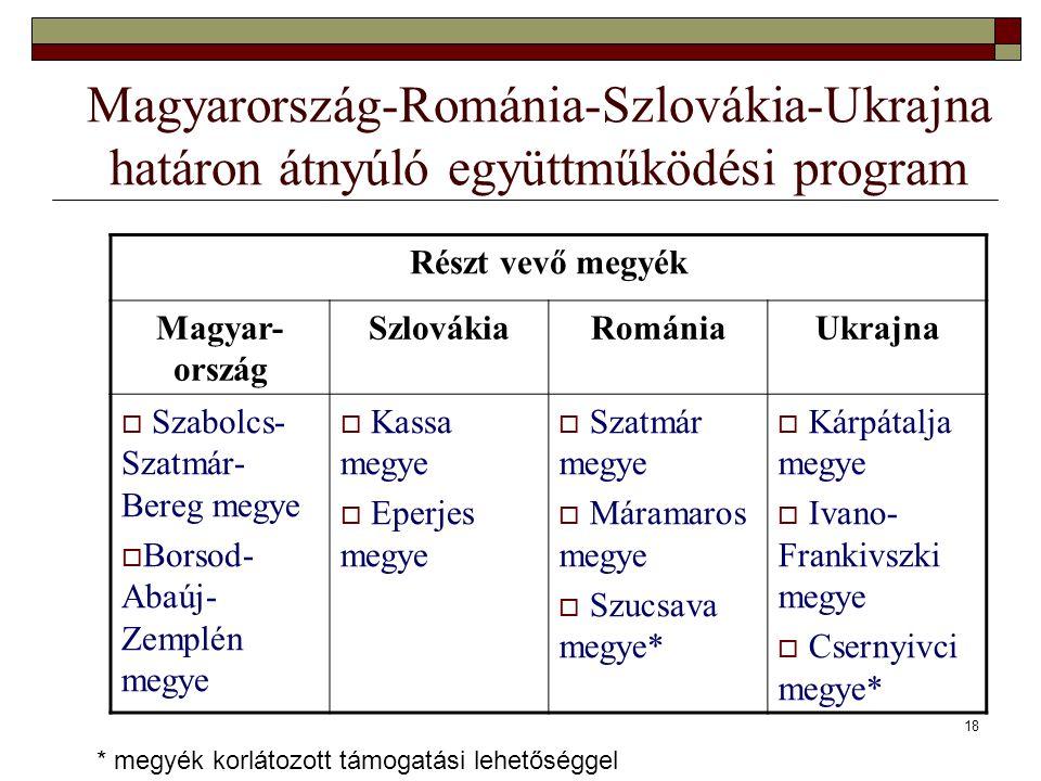 18 Magyarország-Románia-Szlovákia-Ukrajna határon átnyúló együttműködési program Részt vevő megyék Magyar- ország SzlovákiaRomániaUkrajna  Szabolcs-