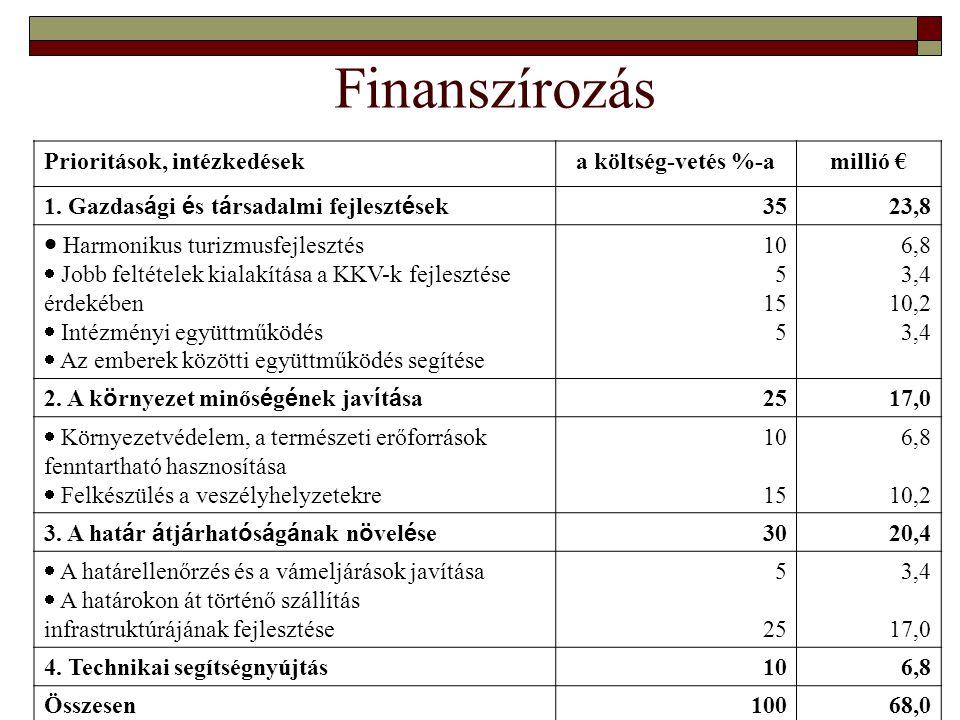 20 Finanszírozás Prioritások, intézkedéseka költség-vetés %-amillió € 1.