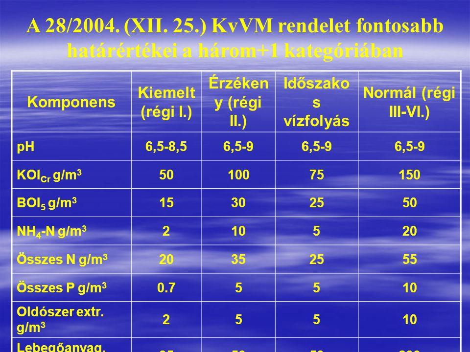 Komponens Kiemelt (régi I.) Érzéken y (régi II.) Időszako s vízfolyás Normál (régi III-VI.) pH6,5-8,56,5-9 KOI Cr g/m 3 5010075150 BOI 5 g/m 3 1530255