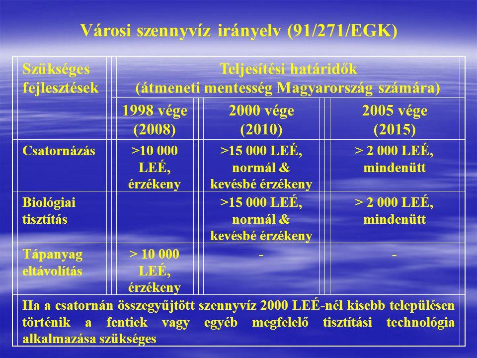 Szükséges fejlesztések Teljesítési határidők (átmeneti mentesség Magyarország számára) 1998 vége (2008) 2000 vége (2010) 2005 vége (2015) Csatornázás>