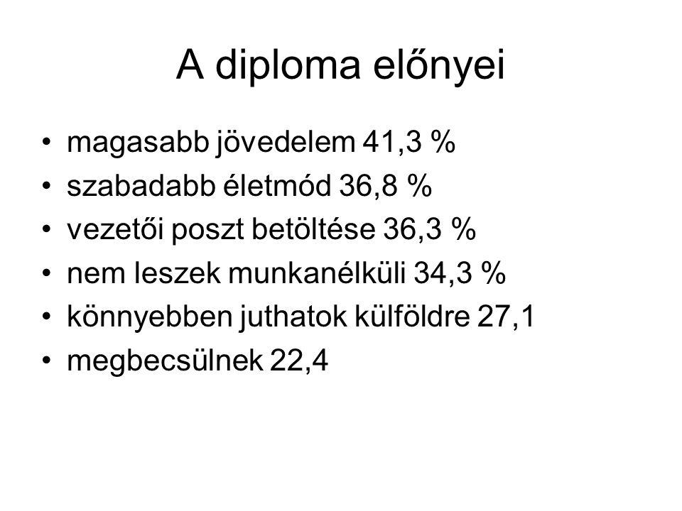 A diploma előnyei magasabb jövedelem 41,3 % szabadabb életmód 36,8 % vezetői poszt betöltése 36,3 % nem leszek munkanélküli 34,3 % könnyebben juthatok külföldre 27,1 megbecsülnek 22,4