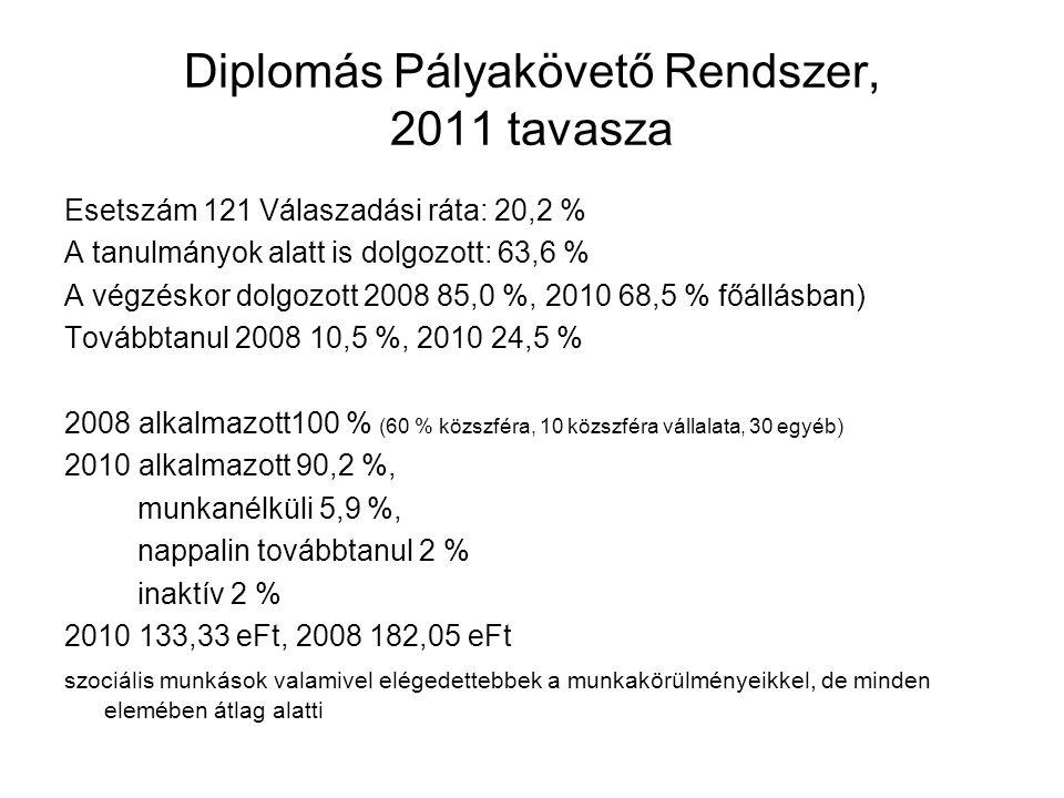 Diplomás Pályakövető Rendszer, 2011 tavasza Esetszám 121 Válaszadási ráta: 20,2 % A tanulmányok alatt is dolgozott: 63,6 % A végzéskor dolgozott 2008