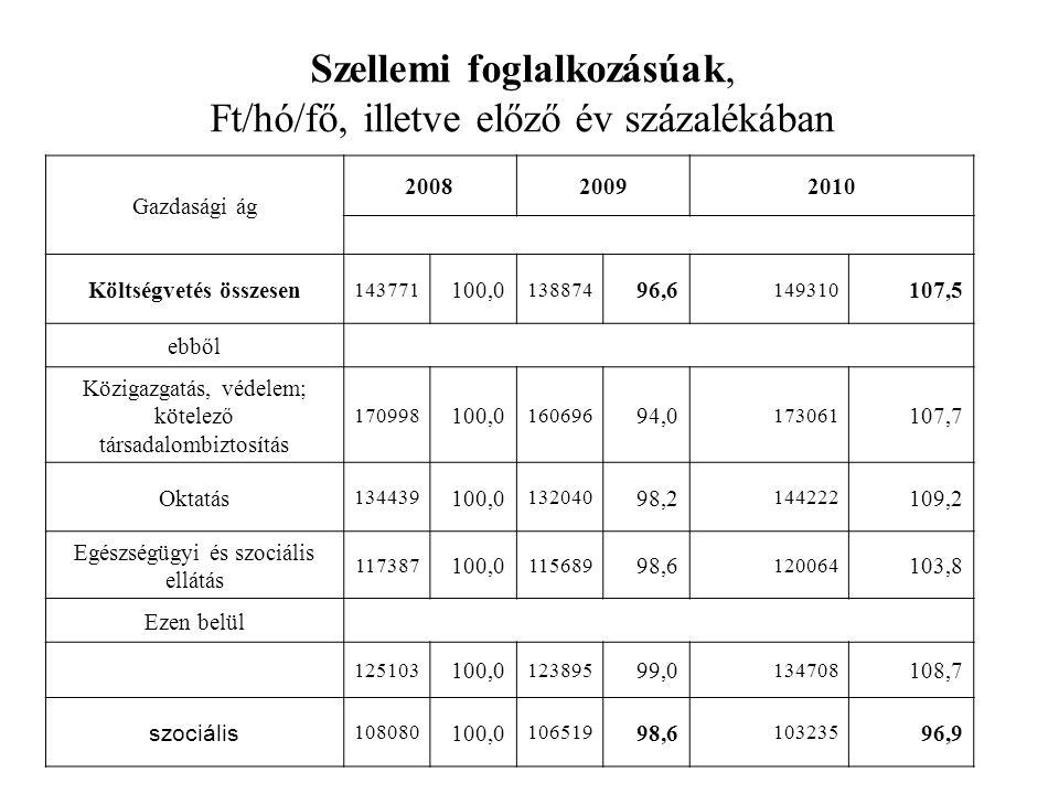 Szellemi foglalkozásúak, Ft/hó/fő, illetve előző év százalékában Gazdasági ág 200820092010 Költségvetés összesen 143771 100,0 138874 96,6 149310 107,5 ebből Közigazgatás, védelem; kötelező társadalombiztosítás 170998 100,0 160696 94,0 173061 107,7 Oktatás 134439 100,0 132040 98,2 144222 109,2 Egészségügyi és szociális ellátás 117387 100,0 115689 98,6 120064 103,8 Ezen belül 125103 100,0 123895 99,0 134708 108,7 szociális 108080 100,0 106519 98,6 103235 96,9