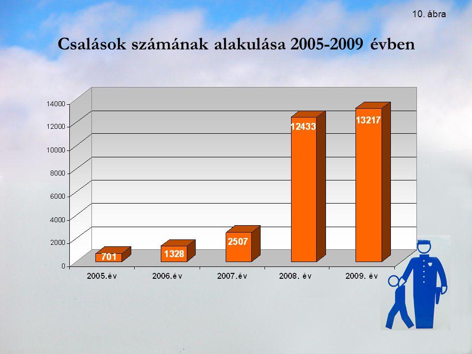 Csalások számának alakulása 2005-2009 évben 10. ábra