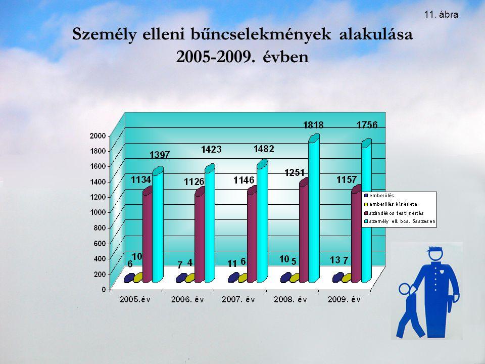 Személy elleni bűncselekmények alakulása 2005-2009. évben 11. ábra