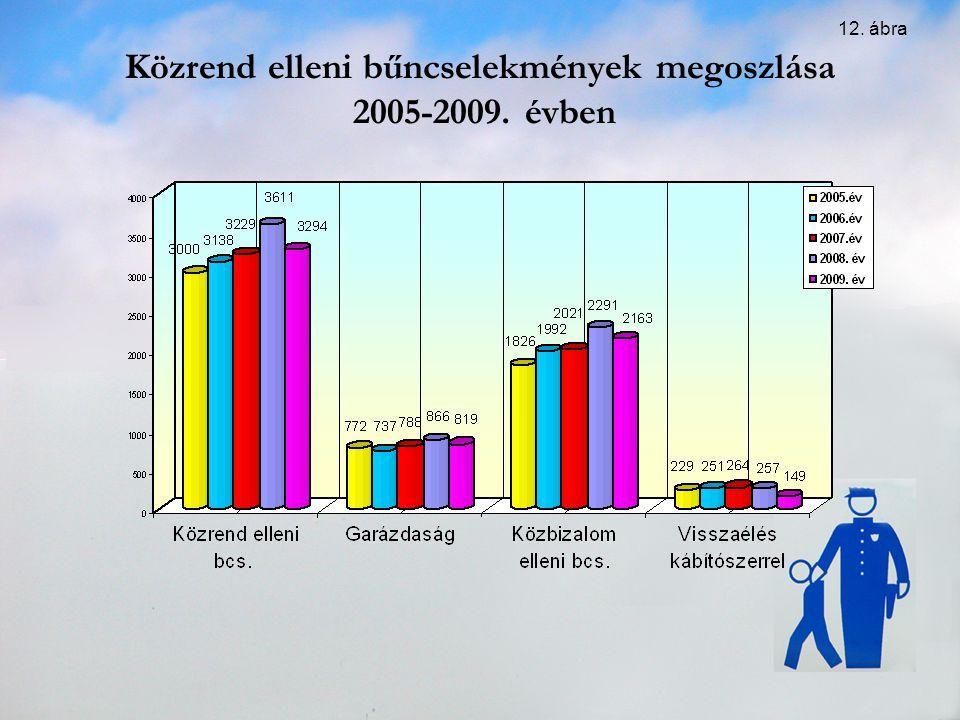 Közrend elleni bűncselekmények megoszlása 2005-2009. évben 12. ábra