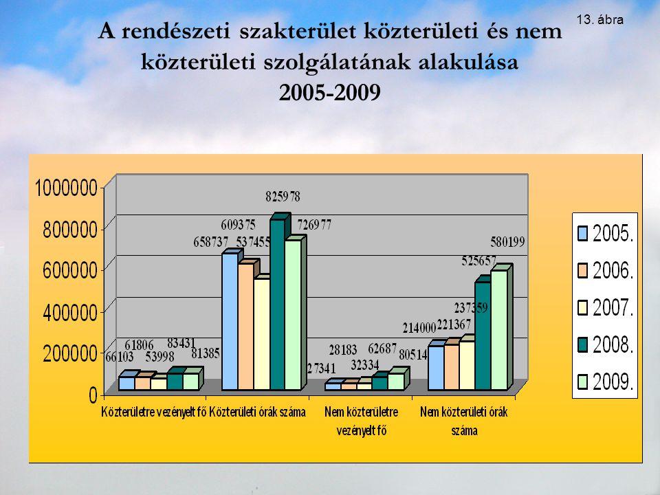 A rendészeti szakterület közterületi és nem közterületi szolgálatának alakulása 2005-2009 13. ábra