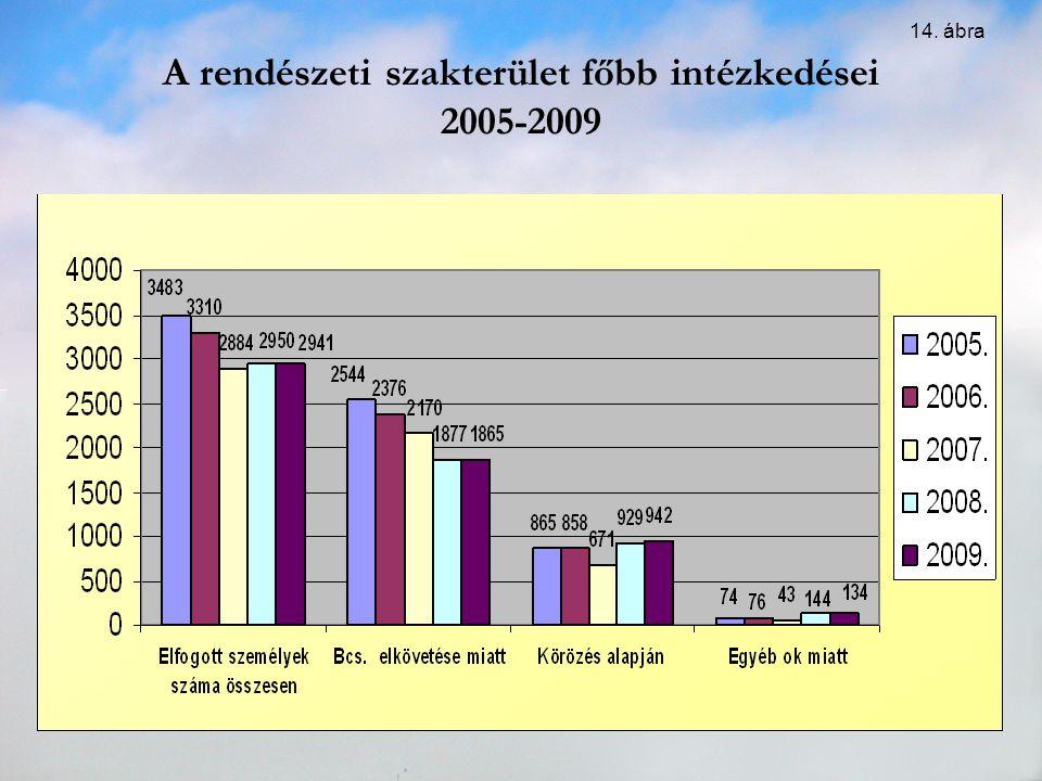 A rendészeti szakterület főbb intézkedései 2005-2009 14. ábra