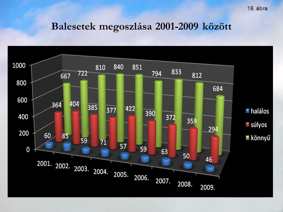 Balesetek megoszlása 2001-2009 között 18. ábra