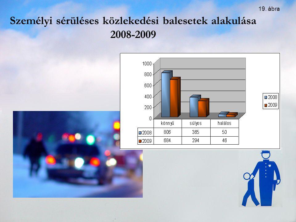 Személyi sérüléses közlekedési balesetek alakulása 2008-2009 19. ábra