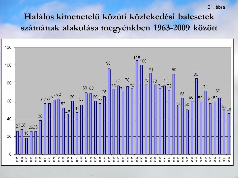 Halálos kimenetelű közúti közlekedési balesetek számának alakulása megyénkben 1963-2009 között 21. ábra