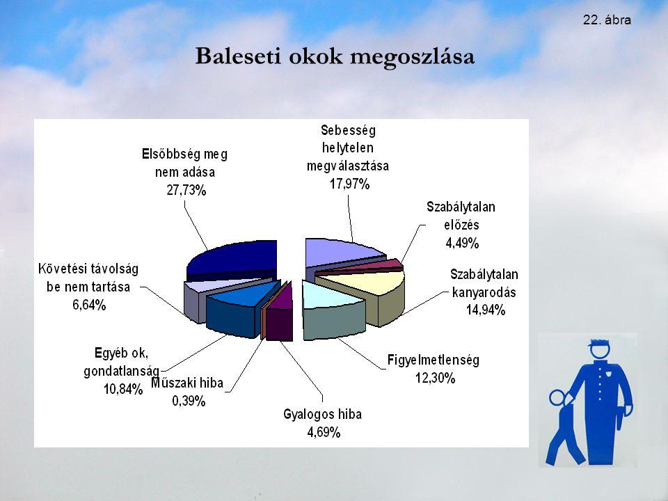 Baleseti okok megoszlása 22. ábra