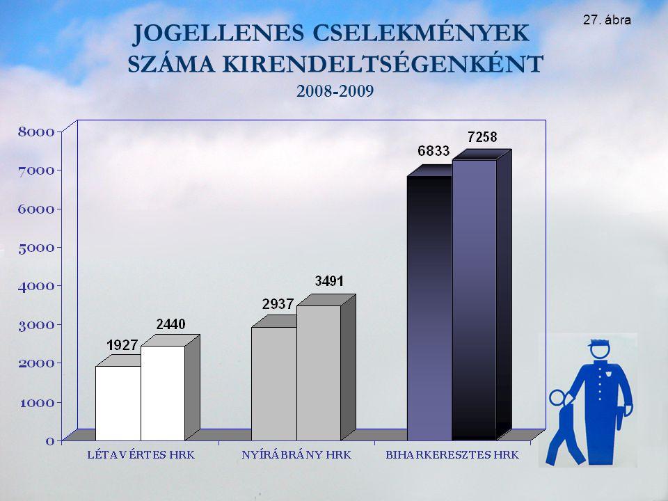 JOGELLENES CSELEKMÉNYEK SZÁMA KIRENDELTSÉGENKÉNT 2008-2009 27. ábra