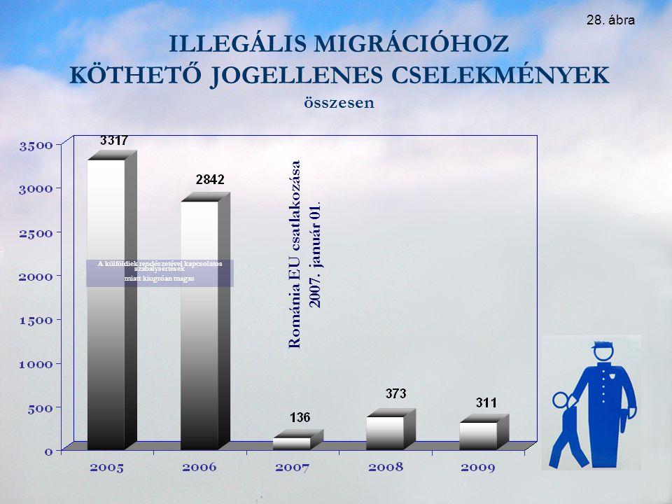 ILLEGÁLIS MIGRÁCIÓHOZ KÖTHETŐ JOGELLENES CSELEKMÉNYEK összesen Románia EU csatlakozása 2007. január 01. A külföldiek rendészetével kapcsolatos szabály