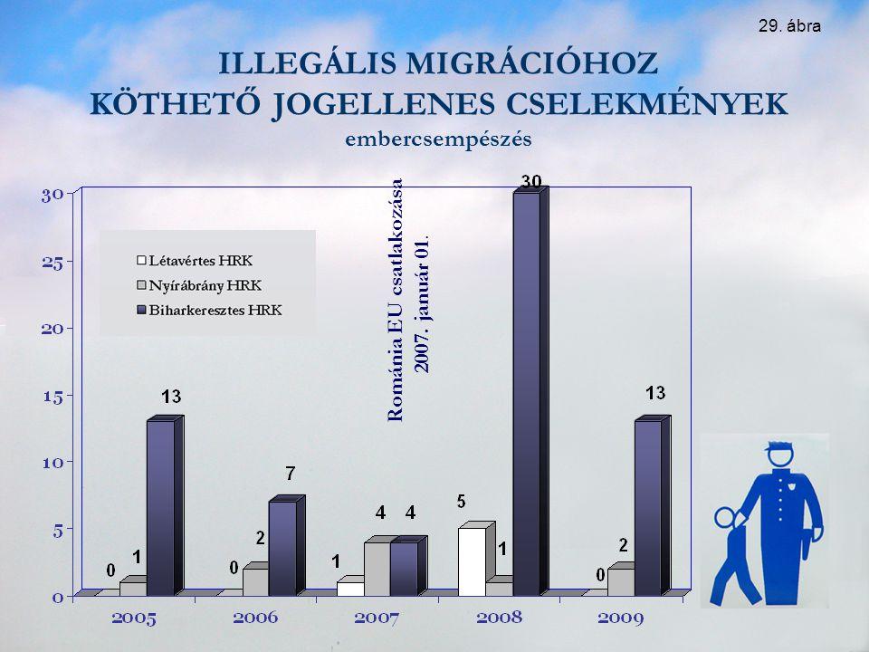 ILLEGÁLIS MIGRÁCIÓHOZ KÖTHETŐ JOGELLENES CSELEKMÉNYEK embercsempészés Románia EU csatlakozása 2007. január 01. 29. ábra