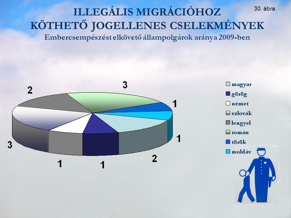 ILLEGÁLIS MIGRÁCIÓHOZ KÖTHETŐ JOGELLENES CSELEKMÉNYEK Embercsempészést elkövető állampolgárok aránya 2009-ben 30. ábra