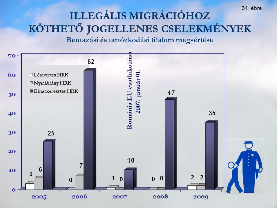 ILLEGÁLIS MIGRÁCIÓHOZ KÖTHETŐ JOGELLENES CSELEKMÉNYEK Beutazási és tartózkodási tilalom megsértése Románia EU csatlakozása 2007. január 01. 31. ábra