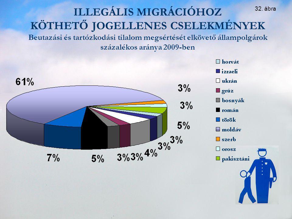 ILLEGÁLIS MIGRÁCIÓHOZ KÖTHETŐ JOGELLENES CSELEKMÉNYEK Beutazási és tartózkodási tilalom megsértését elkövető állampolgárok százalékos aránya 2009-ben