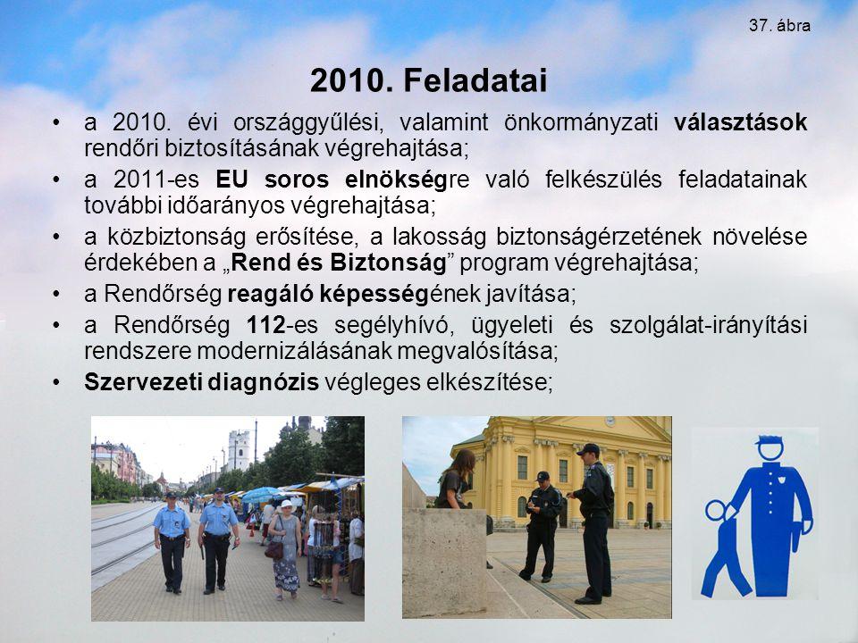 2010. Feladatai a 2010. évi országgyűlési, valamint önkormányzati választások rendőri biztosításának végrehajtása; a 2011-es EU soros elnökségre való