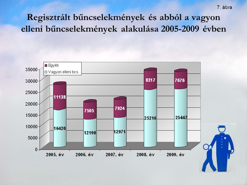 Regisztrált bűncselekmények és abból a vagyon elleni bűncselekmények alakulása 2005-2009 évben 7. ábra