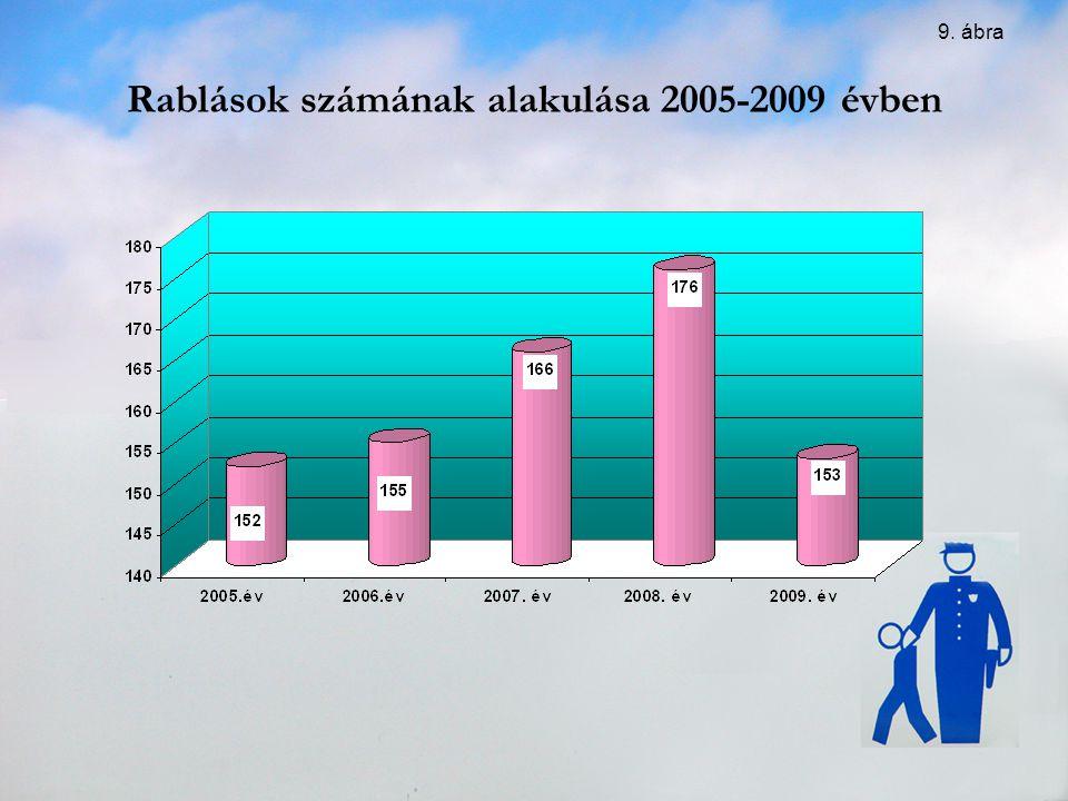 Rablások számának alakulása 2005-2009 évben 9. ábra