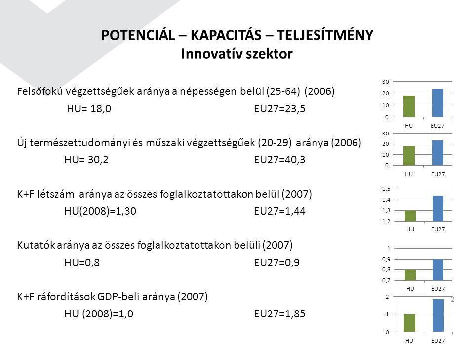 POTENCIÁL – KAPACITÁS – TELJESÍTMÉNY Innovatív szektor Felsőfokú végzettségűek aránya a népességen belül (25-64) (2006) HU= 18,0EU27=23,5 Új természet