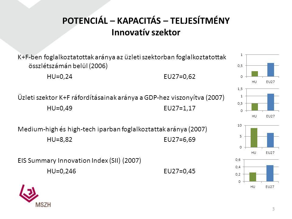POTENCIÁL – KAPACITÁS – TELJESÍTMÉNY Innovatív szektor K+F-ben foglalkoztatottak aránya az üzleti szektorban foglalkoztatottak összlétszámán belül (20