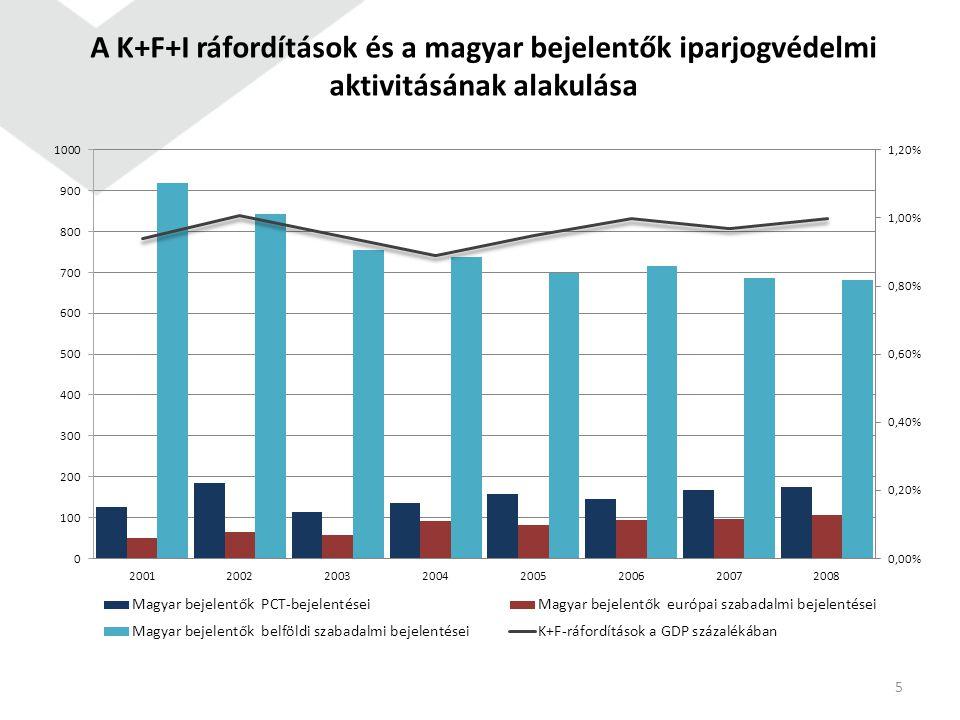 5 A K+F+I ráfordítások és a magyar bejelentők iparjogvédelmi aktivitásának alakulása