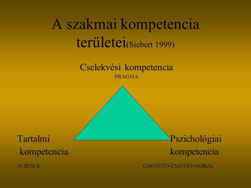 A szakmai kompetencia területei (Siebert 1999) Cselekvési kompetencia PRAGMA Tartalmi Pszichológiai kompetencia kompetencia SCIENCECOGNITIO-EMOTIO-MOR
