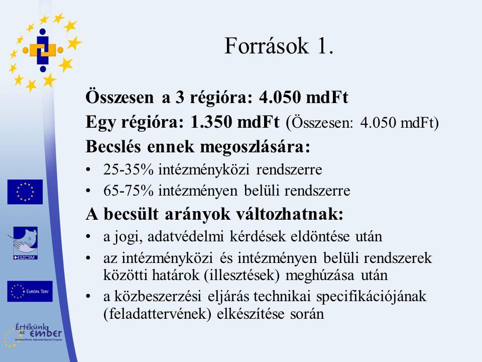 Források 1. Összesen a 3 régióra: 4.050 mdFt Egy régióra: 1.350 mdFt ( Összesen: 4.050 mdFt) Becslés ennek megoszlására: 25-35% intézményközi rendszer