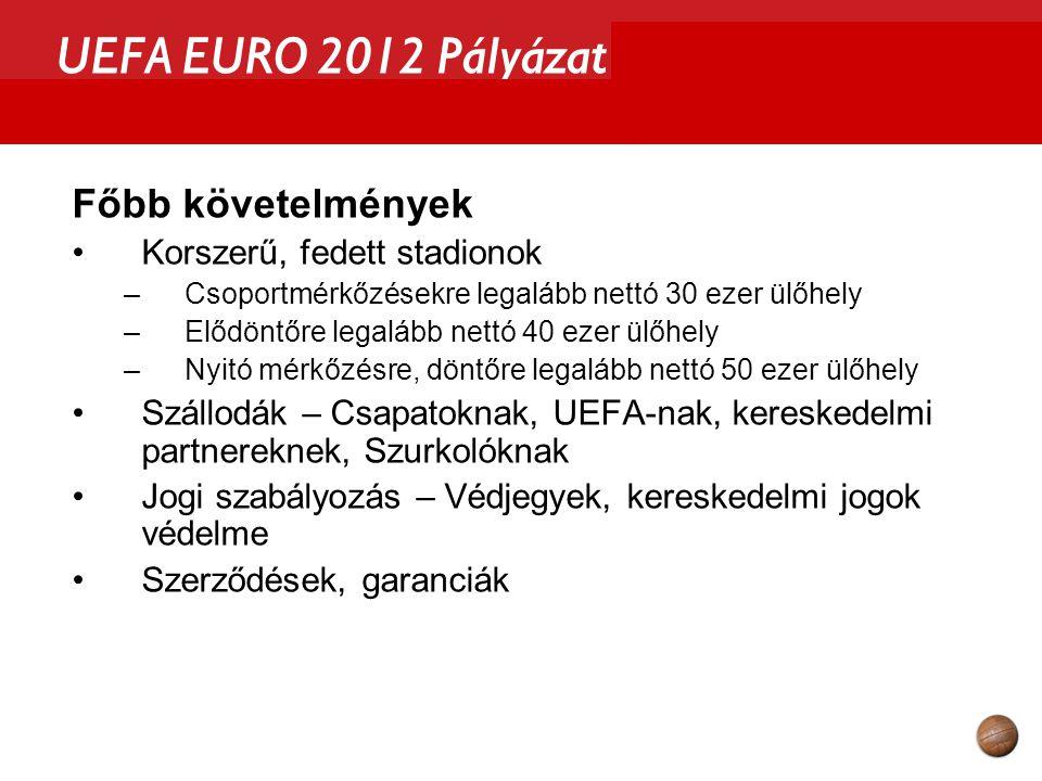 UEFA EURO 2012 Pályázat Kommunikációs stratégia Célok –az UEFA felé: képesek vagyunk megrendezni –Magyarországon: a támogatottság növelése Jelentősen megnövelt kommunikációs aktivitás Új kommunikációs eszközök –új csatornák –új jelmondatok –új képi világ –új események, akciók