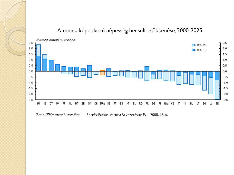 A munkaképes korú népesség becsült csökkenése, 2000-2025 Forrás: Farkas-Varnay: Bevezetés az EU.