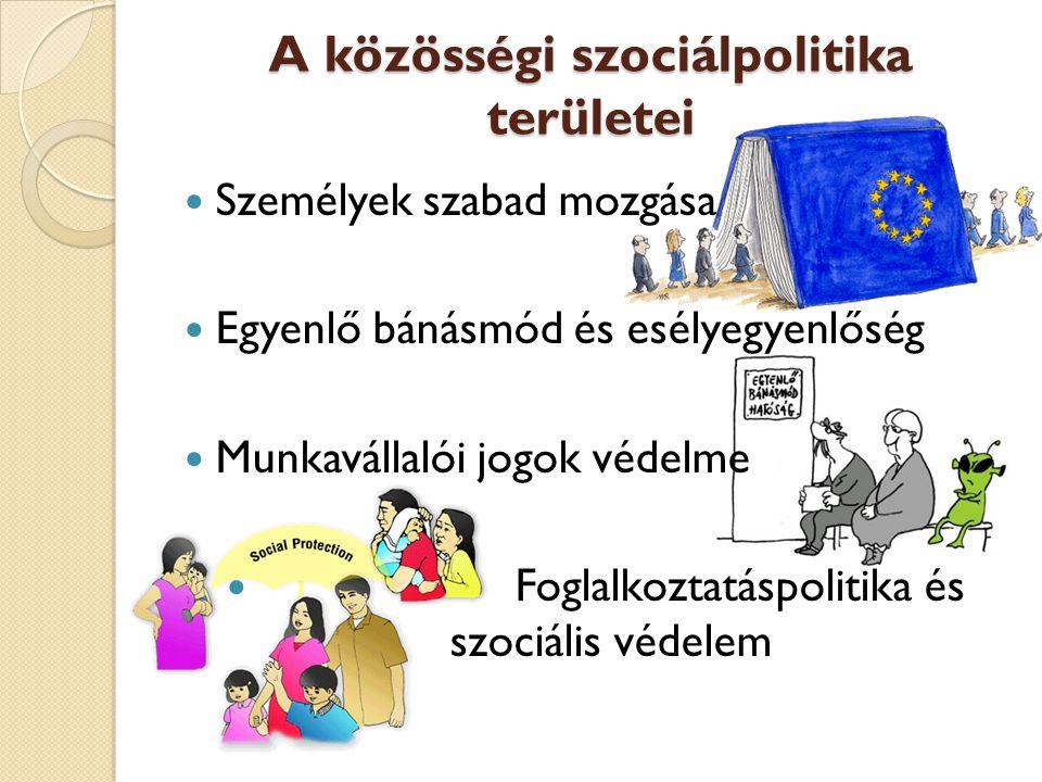 A közösségi szociálpolitika területei Személyek szabad mozgása Egyenlő bánásmód és esélyegyenlőség Munkavállalói jogok védelme Foglalkoztatáspolitika és szociális védelem
