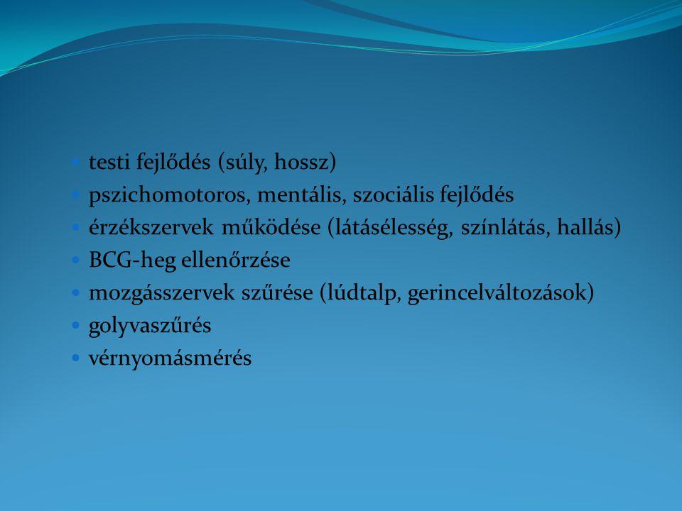 testi fejlődés (súly, hossz) pszichomotoros, mentális, szociális fejlődés érzékszervek működése (látásélesség, színlátás, hallás) BCG-heg ellenőrzése mozgásszervek szűrése (lúdtalp, gerincelváltozások) golyvaszűrés vérnyomásmérés