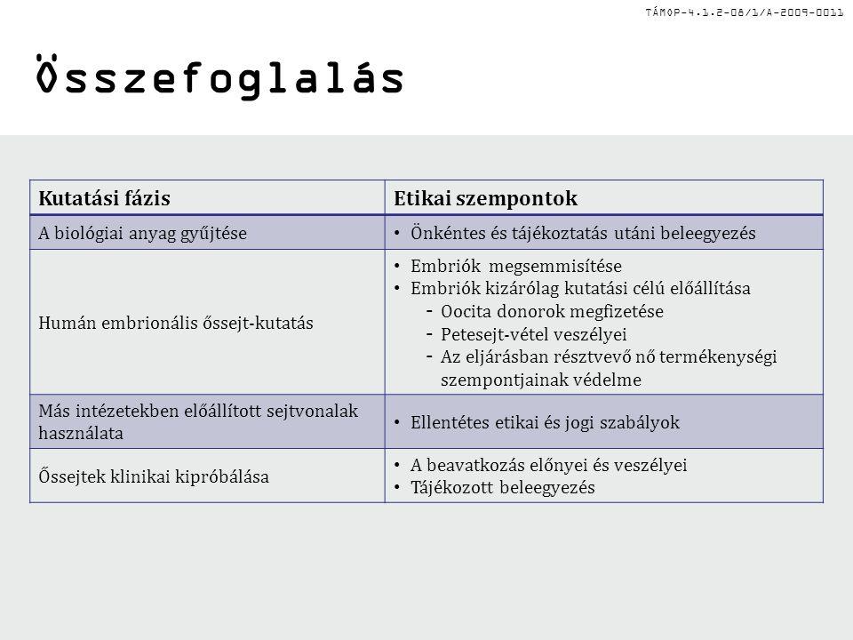 TÁMOP-4.1.2-08/1/A-2009-0011 Összefoglalás Kutatási fázisEtikai szempontok A biológiai anyag gyűjtése Önkéntes és tájékoztatás utáni beleegyezés Humán embrionális őssejt-kutatás Embriók megsemmisítése Embriók kizárólag kutatási célú előállítása – Oocita donorok megfizetése – Petesejt-vétel veszélyei – Az eljárásban résztvevő nő termékenységi szempontjainak védelme Más intézetekben előállított sejtvonalak használata Ellentétes etikai és jogi szabályok Őssejtek klinikai kipróbálása A beavatkozás előnyei és veszélyei Tájékozott beleegyezés