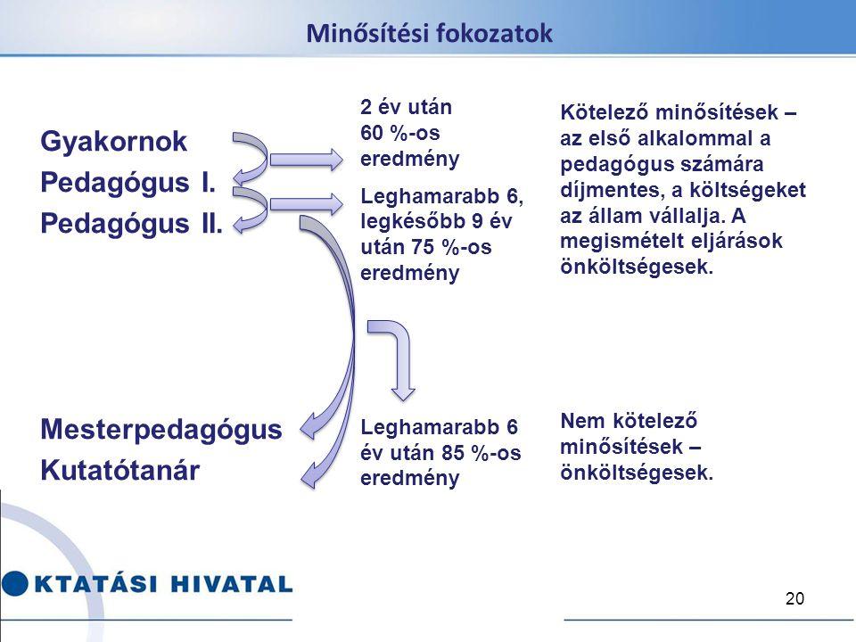 Minősítési fokozatok Gyakornok Pedagógus I. Pedagógus II. Mesterpedagógus Kutatótanár Kötelező minősítések – az első alkalommal a pedagógus számára dí