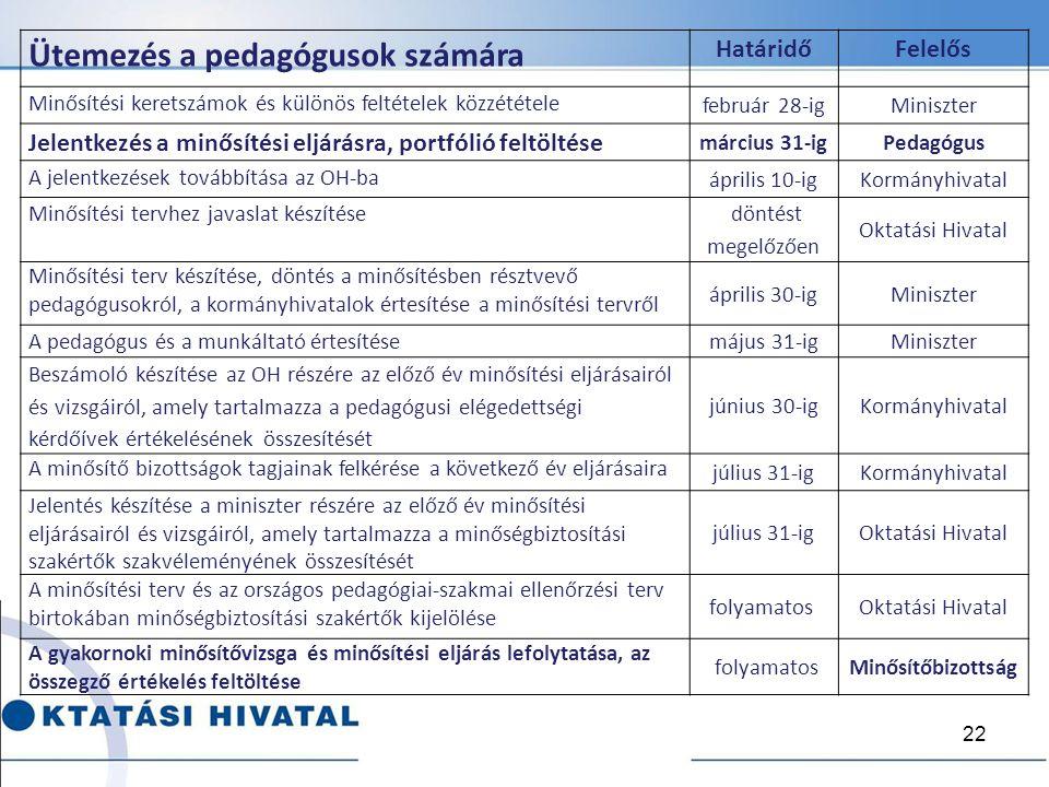 Ütemezés a pedagógusok számára HatáridőFelelős Minősítési keretszámok és különös feltételek közzététele február 28-igMiniszter Jelentkezés a minősítés
