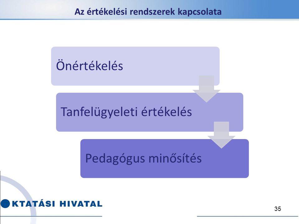 Az értékelési rendszerek kapcsolata ÖnértékelésTanfelügyeleti értékelésPedagógus minősítés 35