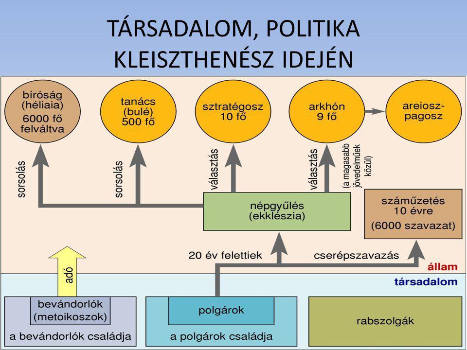 TÁRSADALOM, POLITIKA KLEISZTHENÉSZ IDEJÉN