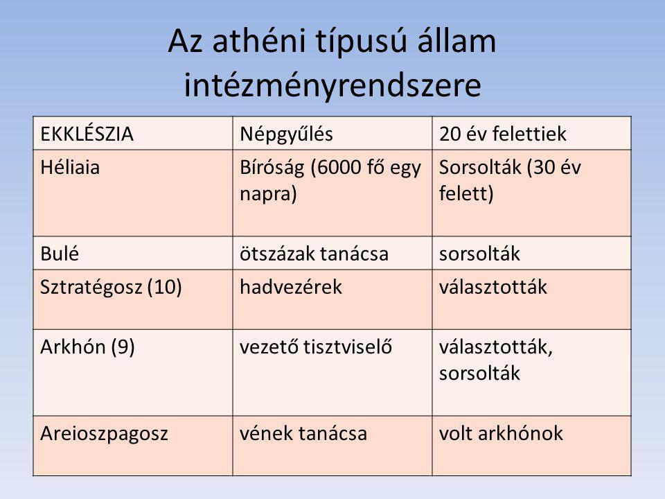 Az athéni típusú állam intézményrendszere EKKLÉSZIANépgyűlés20 év felettiek HéliaiaBíróság (6000 fő egy napra) Sorsolták (30 év felett) Buléötszázak tanácsasorsolták Sztratégosz (10)hadvezérekválasztották Arkhón (9)vezető tisztviselőválasztották, sorsolták Areioszpagoszvének tanácsavolt arkhónok