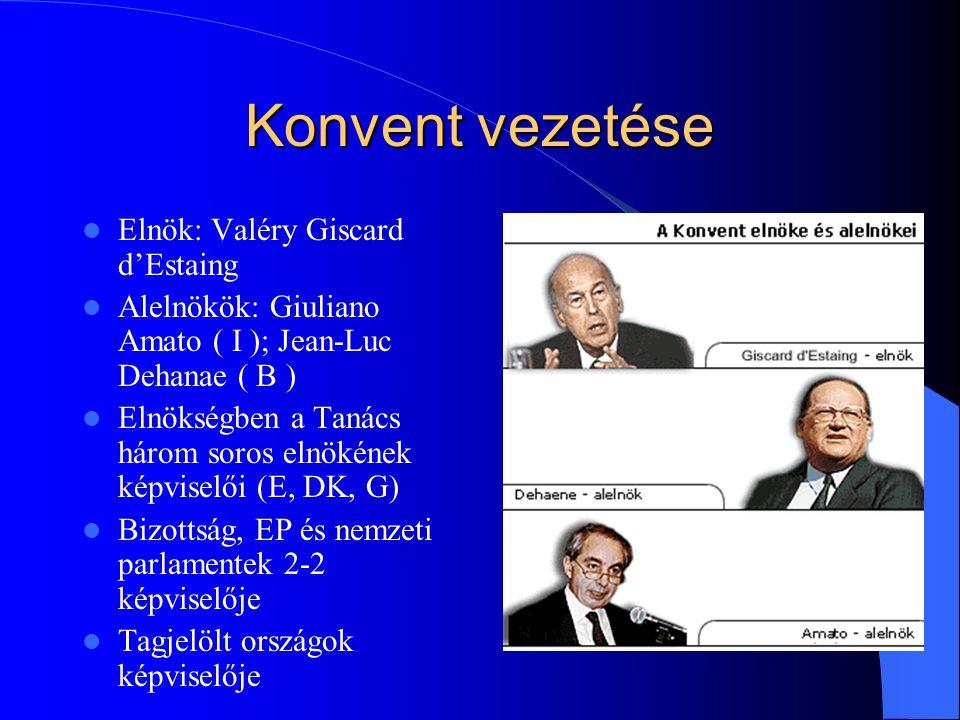 Konvent vezetése Elnök: Valéry Giscard d'Estaing Alelnökök: Giuliano Amato ( I ); Jean-Luc Dehanae ( B ) Elnökségben a Tanács három soros elnökének ké