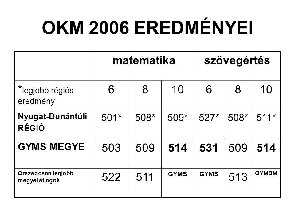 OKM 2006 EREDMÉNYEI matematikaszövegértés * legjobb régiós eredmény 681068 Nyugat-Dunántúli RÉGIÓ 501*508*509*527*508*511* GYMS MEGYE 5035095145315095