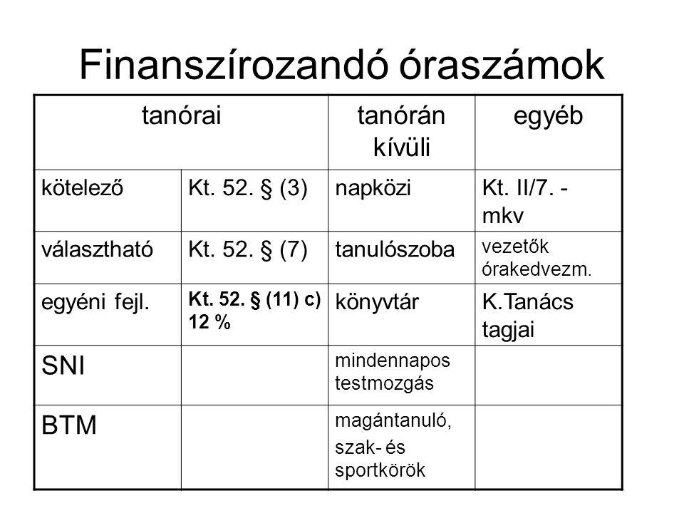 Finanszírozandó óraszámok tanóraitanórán kívüli egyéb kötelezőKt. 52. § (3)napköziKt. II/7. - mkv választhatóKt. 52. § (7)tanulószoba vezetők órakedve
