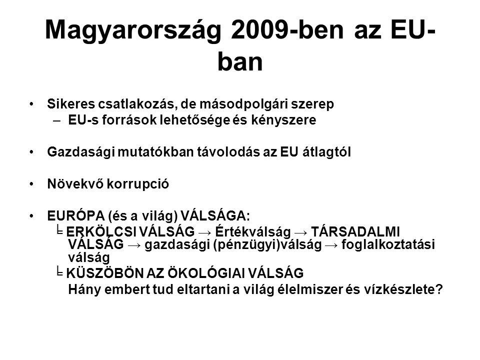 Magyarország 2009-ben az EU- ban Sikeres csatlakozás, de másodpolgári szerep –EU-s források lehetősége és kényszere Gazdasági mutatókban távolodás az EU átlagtól Növekvő korrupció EURÓPA (és a világ) VÁLSÁGA: ╘ ERKÖLCSI VÁLSÁG → Értékválság → TÁRSADALMI VÁLSÁG → gazdasági (pénzügyi)válság → foglalkoztatási válság ╘ KÜSZÖBÖN AZ ÖKOLÓGIAI VÁLSÁG Hány embert tud eltartani a világ élelmiszer és vízkészlete?