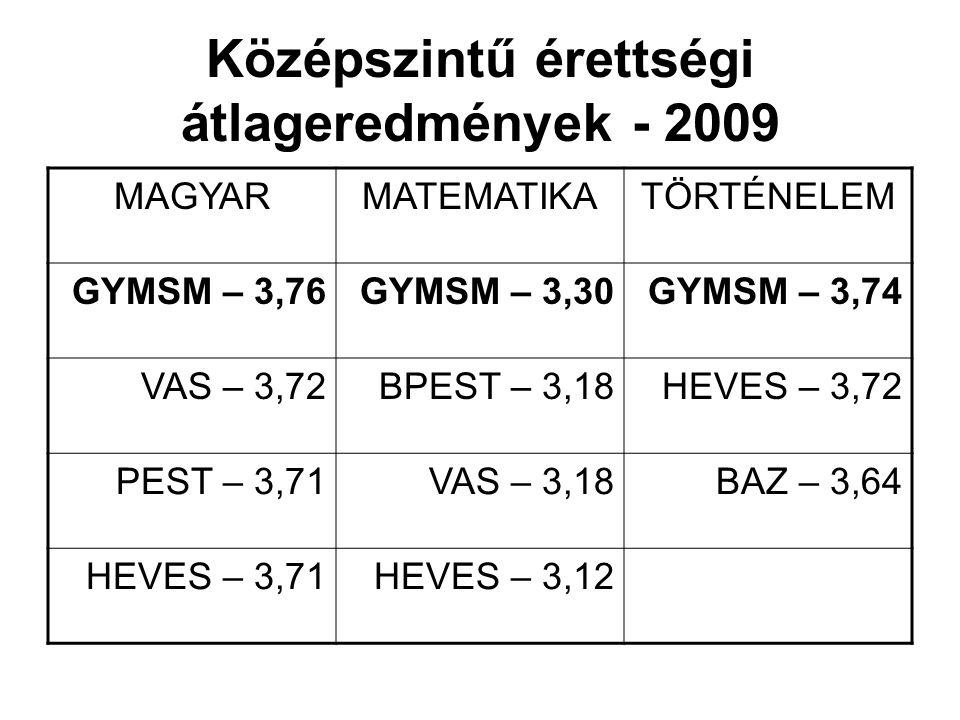 Középszintű érettségi átlageredmények - 2009 MAGYARMATEMATIKATÖRTÉNELEM GYMSM – 3,76GYMSM – 3,30GYMSM – 3,74 VAS – 3,72BPEST – 3,18HEVES – 3,72 PEST – 3,71VAS – 3,18BAZ – 3,64 HEVES – 3,71HEVES – 3,12
