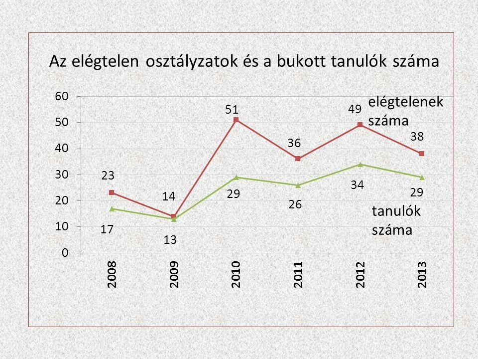 Tartalmi változások jogszabályi háttere 2011.évi CXC.