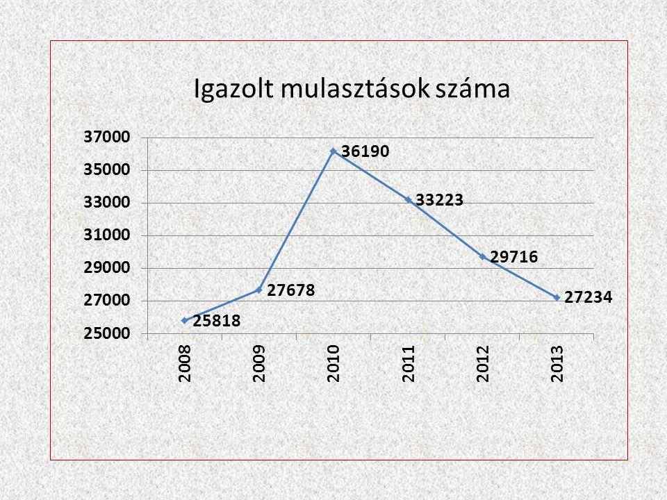 Ssz.TémaTervezett összeg (Ft)Engedélyezett összeg (Ft) 2 napos tanulmányi kirándulás 18 osztály (AJTP nélkül) 1.800.0000 Franciaország tanulmányút300.000 Iserlohn 150 000 Ft(alapítványból kiegészítve) 0 Schloss-Holte Stuckenbrock 150.000 (alapítványból kiegészítve) Spanyolország tanulmányút 150.000 (alapítványból kiegészítve) 100.000 Kajaani 260 000 Ft(alapítványból kiegészítve) 100.000 Tehetségnap + tehetséggála 250 000 Ft(alapítványból,szponzori támogatásból kiegészítve) 250.000 (alapítványból, kiegészítve) Projektnap30.000 Diáknap30.000 Tanulmányi versenyeken való részvétel300 000 Ft(alapítványból200.000 Sportversenyeken való részvétel 200 000 Ft(alapítványból kiegészítve) 100.000 Iskolai ünnepségek évente 5 (2 állami,szalagavató,ballagás,évnyitó,évzáró) 400.00060.000 Jutalomkönyv, jutalmazás100.000 Külföldi vendégek fogadása 150 000 Ft(alapítványból kiegészítve) 50.000 Évkönyv megjelentetése100.0000 Reprezentáció, vendéglátás100.0000 Úszójegy a 9.